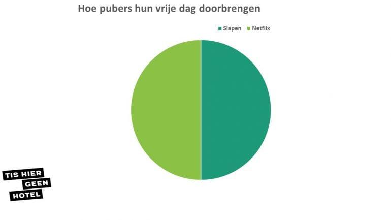 graphics die duidelijk weergeven hoe pubers denken en doen